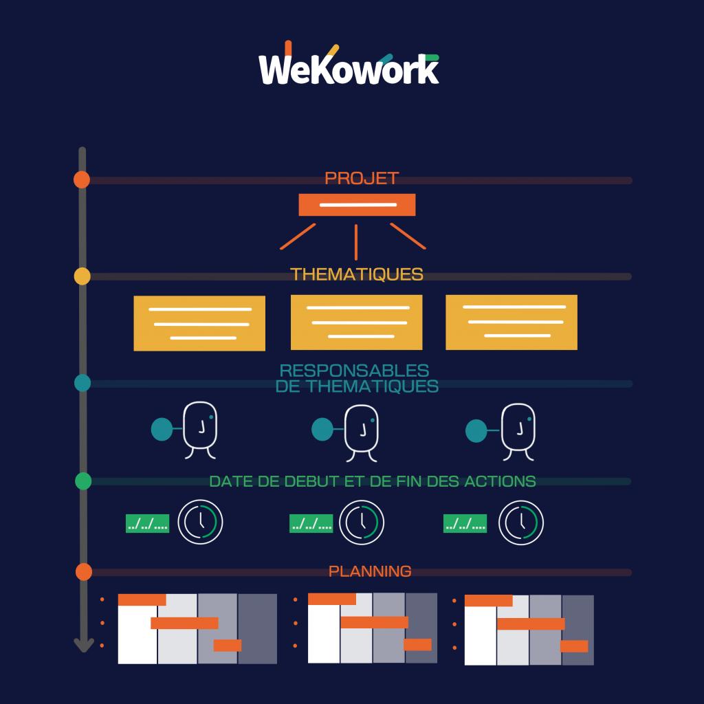 Construction plan management de projet